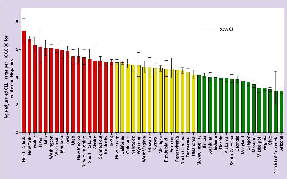 Figure 1. Age-adjusted incidence rates for CLL by US states 2007-2011 among white non-Hispanics. Bars are 95% CL